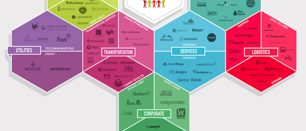 The collaborative economy is growing – now includes healthcare, logistics, corporate, utilities, municipal and learning.